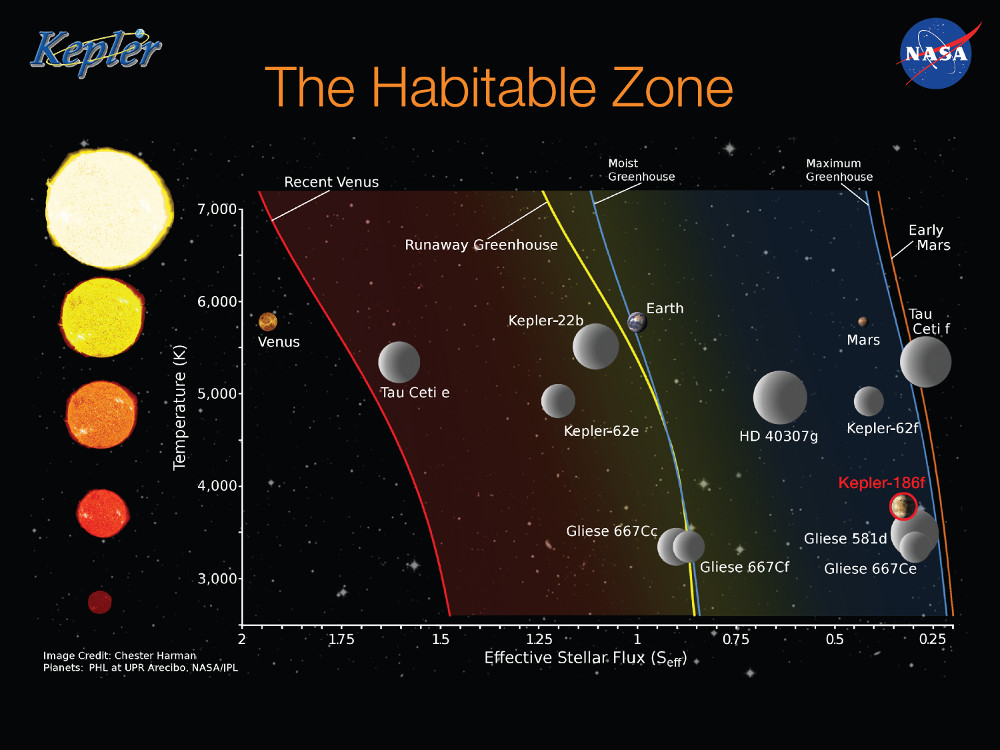 Habitable Planet Reality Check: Kepler 186f | Drew Ex Machina