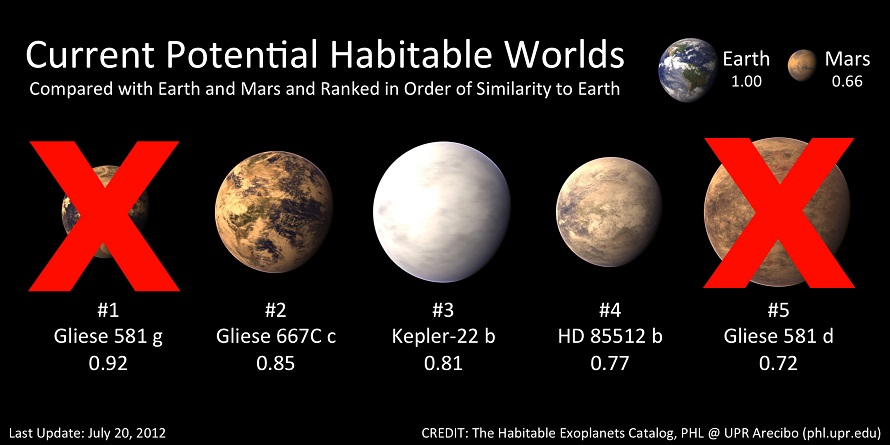 Current potential habitable worlds as of July 20, 2012. (PHL)