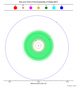 orbits_plot_gliese667c