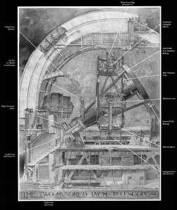 Annotated Cutaway Drawing of the 200-inch Hale Telescope at Palo