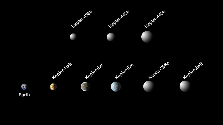 Comparison of recent Kepler discoveries. (NASA/Kepler)
