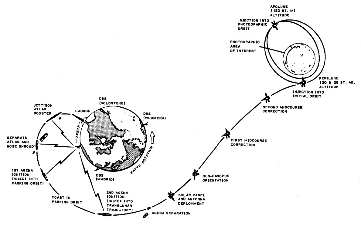 mars viking diagram